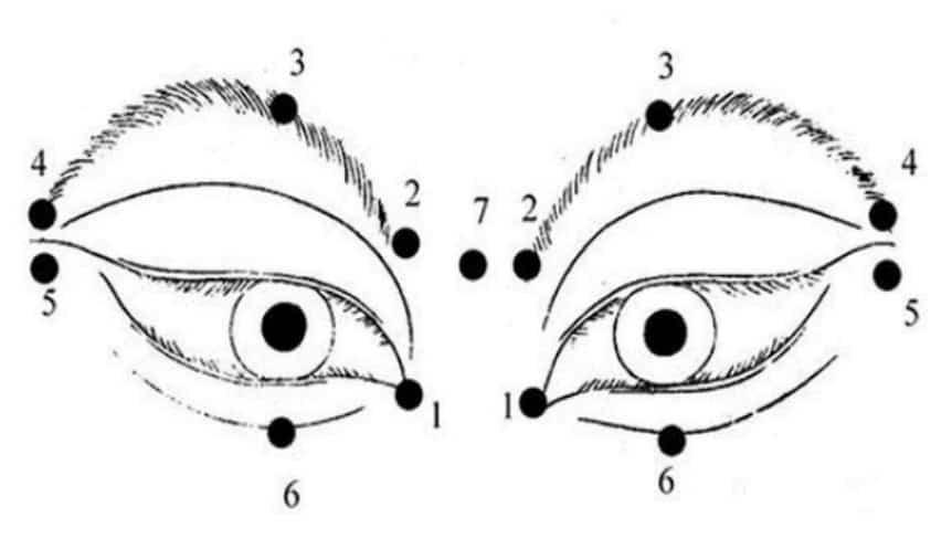 Các điểm massage mắt