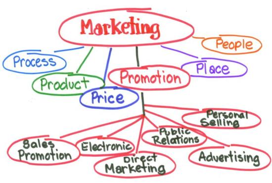 1007 - Marketing online và những điều cần lưu ý cho người kinh doanh 2019